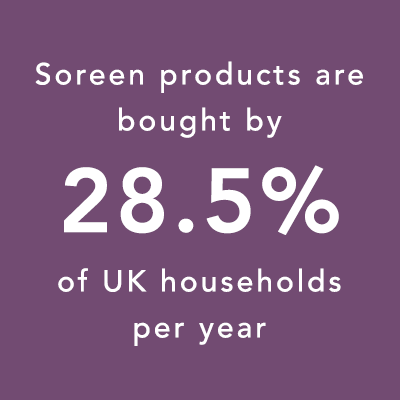 Soreen products are bought by 28.5% of UK households per year