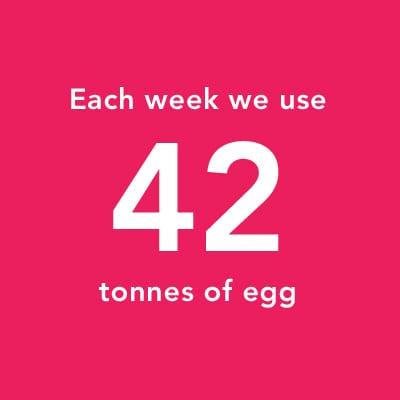 Each wek we use 42 tonnes of egg
